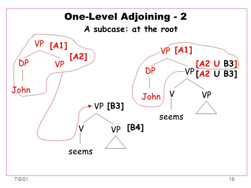 One-Level Adjoining - 2 A subcase: at the root VP [A1] [A1] VP [A2] DP